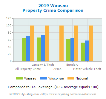 Wausau Property Crime vs. State and National Comparison