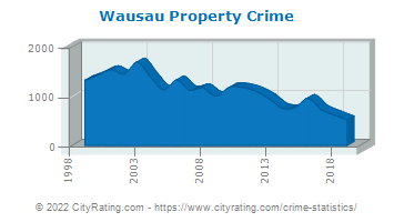 Wausau Property Crime
