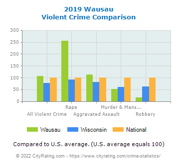 Wausau Violent Crime vs. State and National Comparison