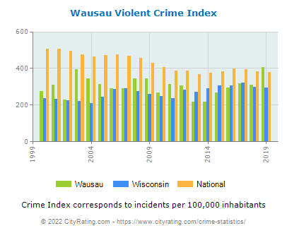 Wausau Violent Crime vs. State and National Per Capita