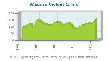 Wausau Violent Crime