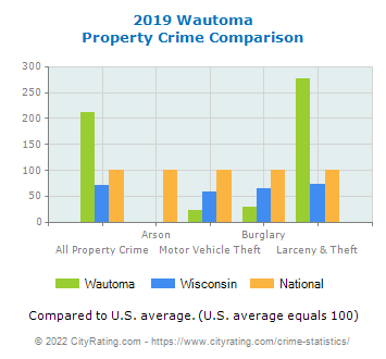 Wautoma Property Crime vs. State and National Comparison