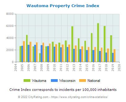 Wautoma Property Crime vs. State and National Per Capita