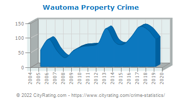 Wautoma Property Crime