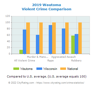 Wautoma Violent Crime vs. State and National Comparison