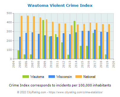 Wautoma Violent Crime vs. State and National Per Capita