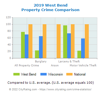 West Bend Property Crime vs. State and National Comparison