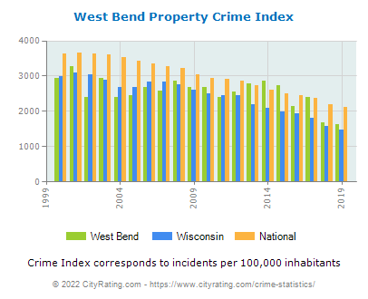 West Bend Property Crime vs. State and National Per Capita
