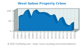 West Salem Property Crime