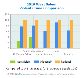 West Salem Violent Crime vs. State and National Comparison