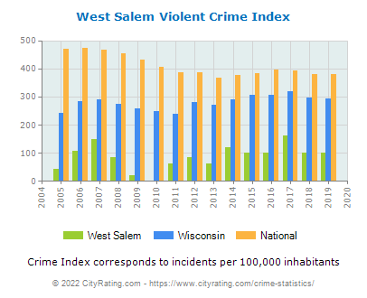 West Salem Violent Crime vs. State and National Per Capita