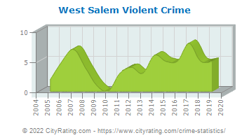 West Salem Violent Crime