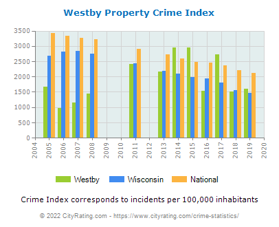 Westby Property Crime vs. State and National Per Capita
