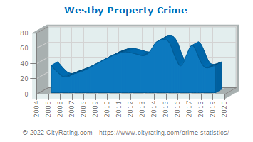 Westby Property Crime