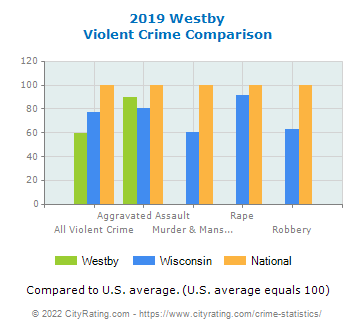 Westby Violent Crime vs. State and National Comparison