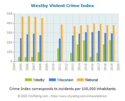 Westby Violent Crime vs. State and National Per Capita