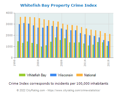 Whitefish Bay Property Crime vs. State and National Per Capita