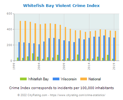 Whitefish Bay Violent Crime vs. State and National Per Capita
