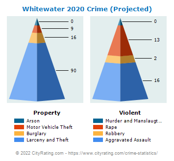 Whitewater Crime 2020