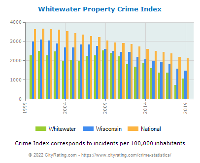 Whitewater Property Crime vs. State and National Per Capita