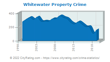 Whitewater Property Crime