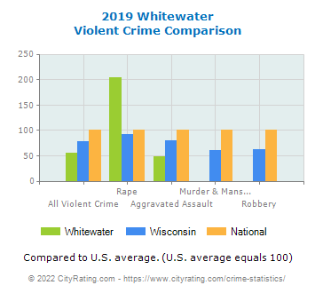 Whitewater Violent Crime vs. State and National Comparison