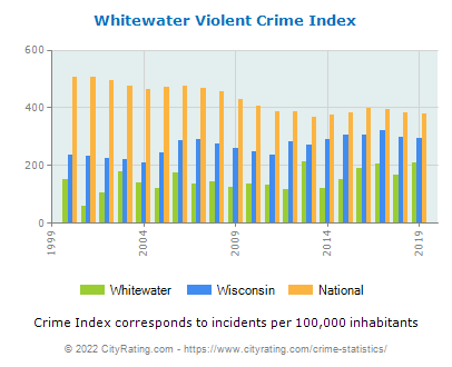 Whitewater Violent Crime vs. State and National Per Capita