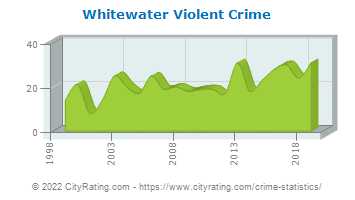 Whitewater Violent Crime