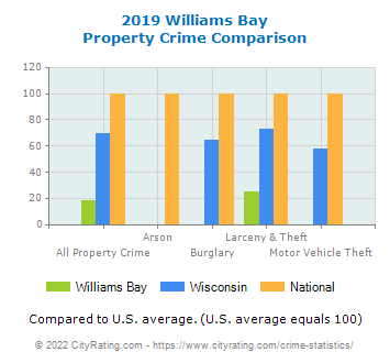 Williams Bay Property Crime vs. State and National Comparison