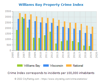 Williams Bay Property Crime vs. State and National Per Capita