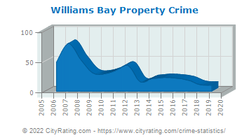 Williams Bay Property Crime