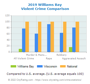 Williams Bay Violent Crime vs. State and National Comparison