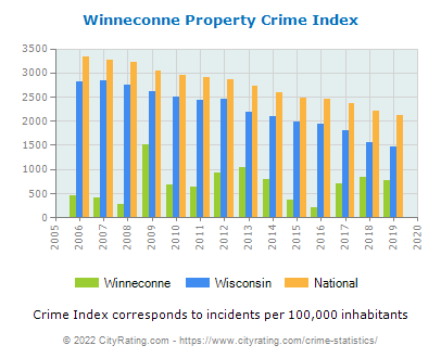 Winneconne Property Crime vs. State and National Per Capita