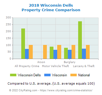 Wisconsin Dells Property Crime vs. State and National Comparison
