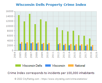 Wisconsin Dells Property Crime vs. State and National Per Capita