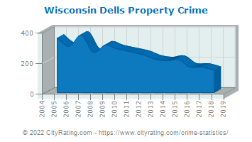 Wisconsin Dells Property Crime