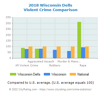 Wisconsin Dells Violent Crime vs. State and National Comparison