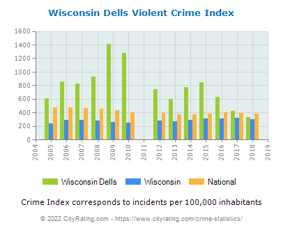 Wisconsin Dells Violent Crime vs. State and National Per Capita