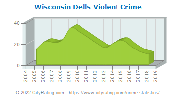 Wisconsin Dells Violent Crime