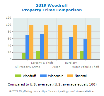 Woodruff Property Crime vs. State and National Comparison