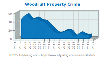 Woodruff Property Crime