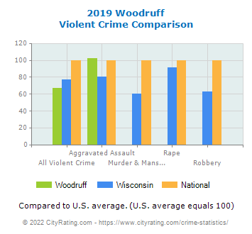 Woodruff Violent Crime vs. State and National Comparison