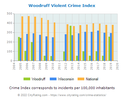 Woodruff Violent Crime vs. State and National Per Capita