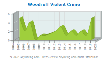 Woodruff Violent Crime