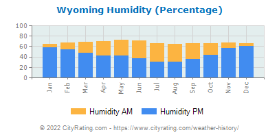 Wyoming Relative Humidity