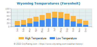 Wyoming Average Temperatures