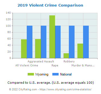 Wyoming Violent Crime vs. National Comparison