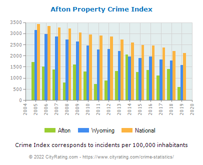 Afton Property Crime vs. State and National Per Capita
