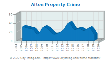 Afton Property Crime
