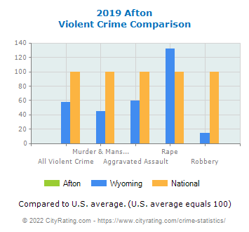 Afton Violent Crime vs. State and National Comparison